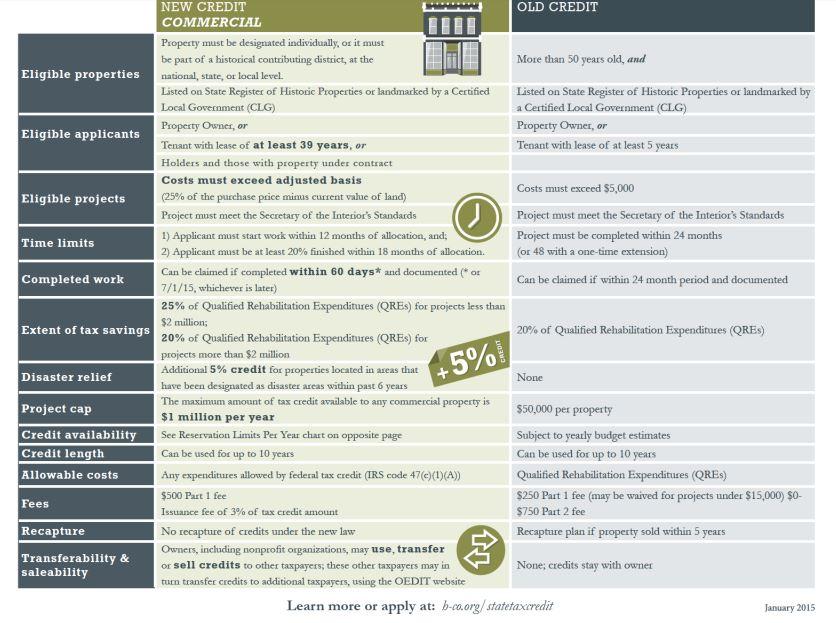 Tax Credit Properties In Colorado